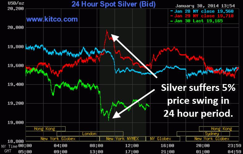 Price Silver Move