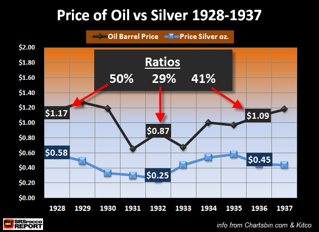 Price of Oil vs Silver 1928-1937
