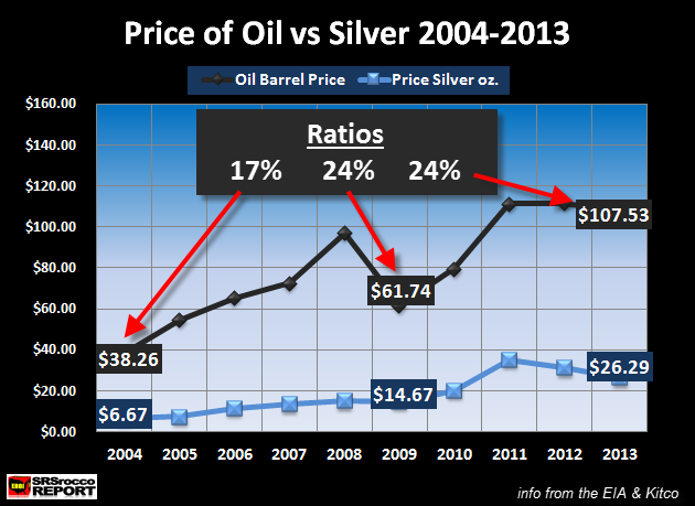 Price of Oil vs Silver 2004-2013