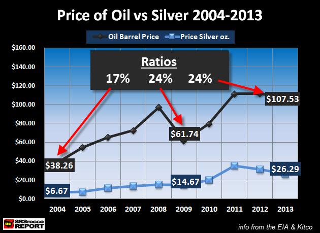 Price of Oil vs Silver 2004-2013