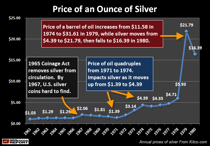 Price of Ounce of Silver 1961 to 1980