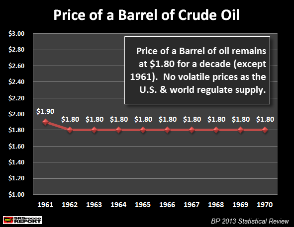 Price of a Barrel Of Oil