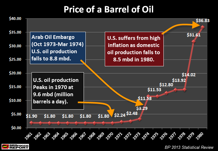 Price of a Barrel of Oil 1961-1980