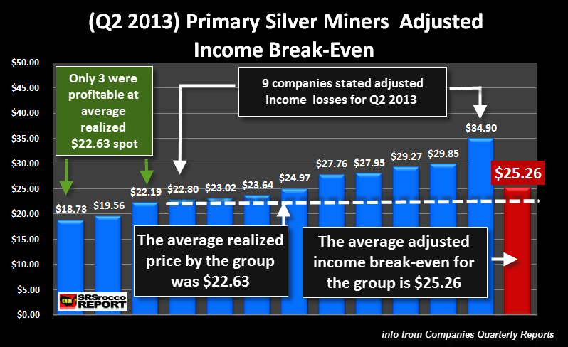 Primary Silver Miners Q2 2013 Adjusted Income Break Even