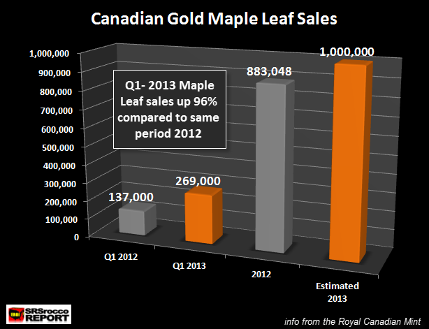 Q1 2013 Goldr Maple Leaf Sales2