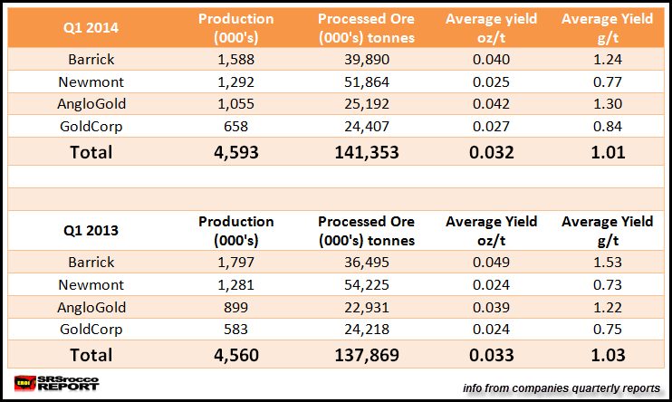 Q1 2014 Top 4 Gold Miners Average Yield