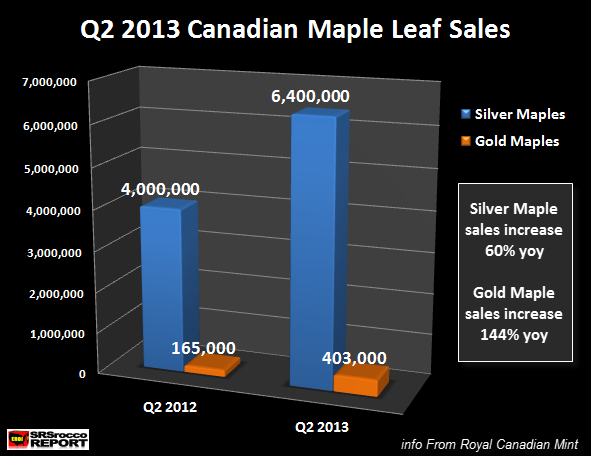 Q2 2013 Canadian Maple Leaf Sales