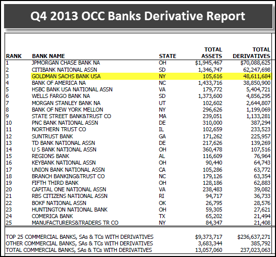 Q4 2013 OCC Banking Derivatives Report