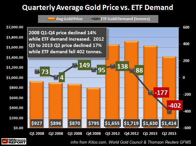 Quarterly Average Gold Price vs ETF Demand
