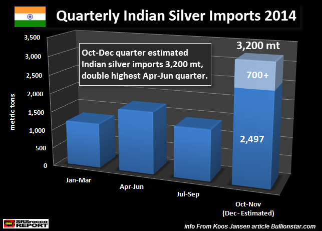 Quarterly Indian Silver Imports 2014