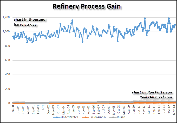 Refinery Process Gain2