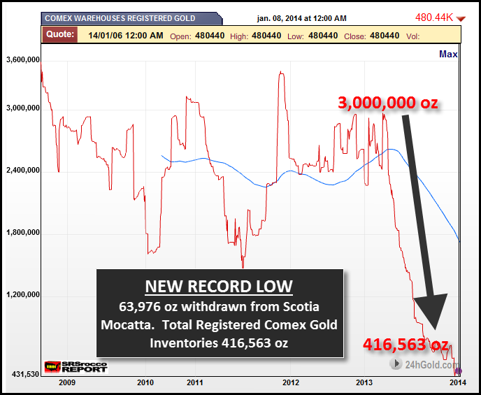 Registered Gold Inventories 10914 NEW RECORD LOW