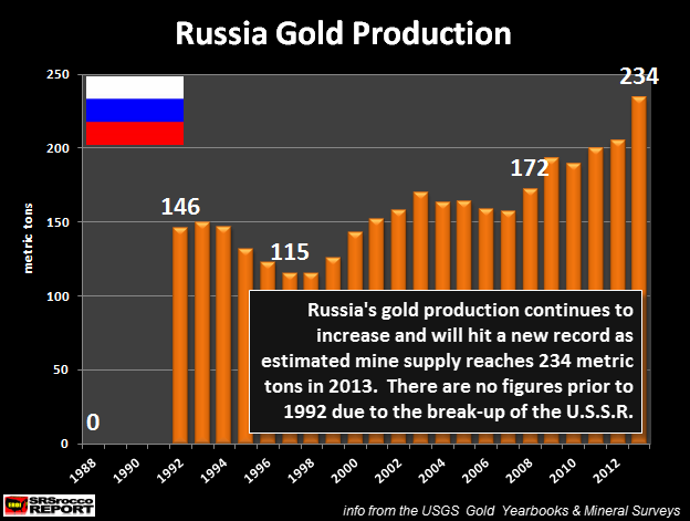 Russia Gold Production