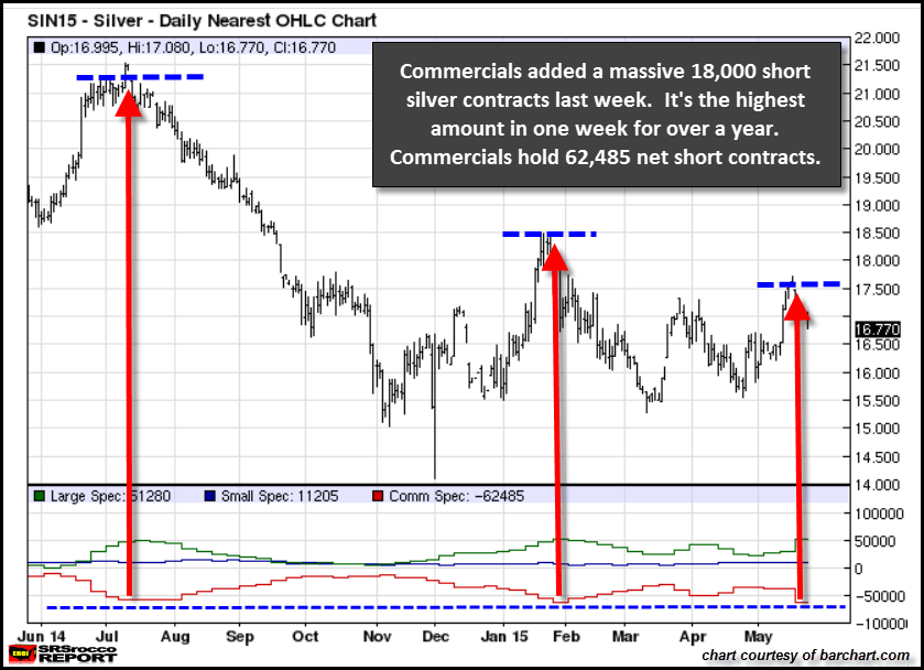 SILVER COT Chart 1 Year