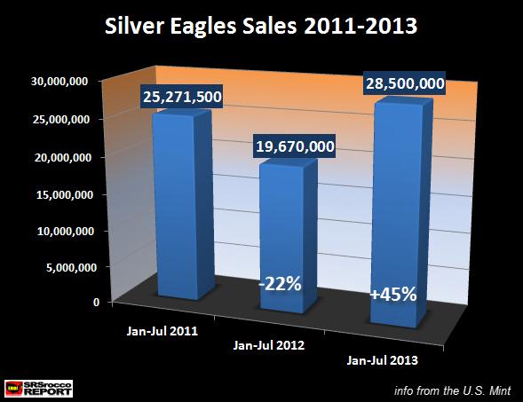 SIlver Eagle Sales 2011-2013
