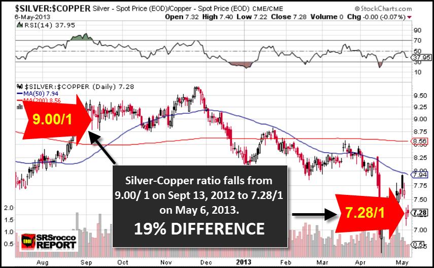 SIlver_Copper Chart