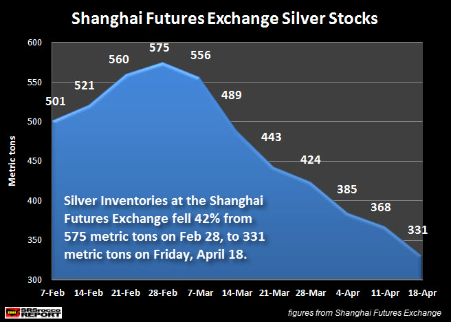 Shangahai Futures Exchange Silver Inventories April 18 2014