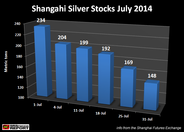 Shangahi Silver Stocks July 2014