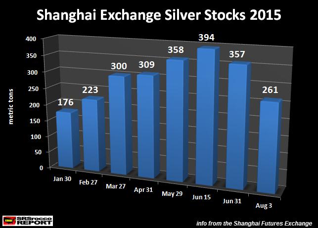 Shanghai Exchange Silver Stocks Jan-Aug 2015