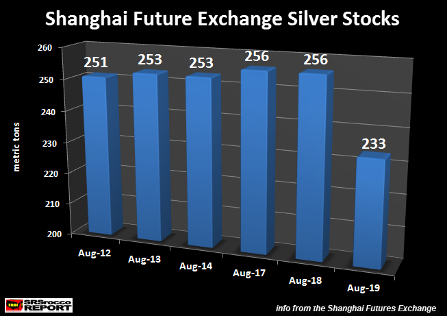 Shanghai Futtures Exchange Silver Stocks Aug 19