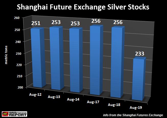 Shanghai Futtures Exchange Silver Stocks Aug 19