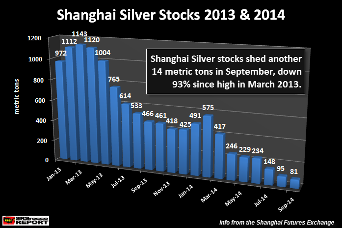 Shanghai Silver Stocks 2013-2014 SEP