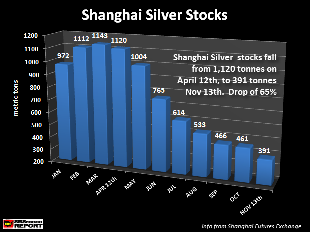 Shanghai Silver Stocks 2013