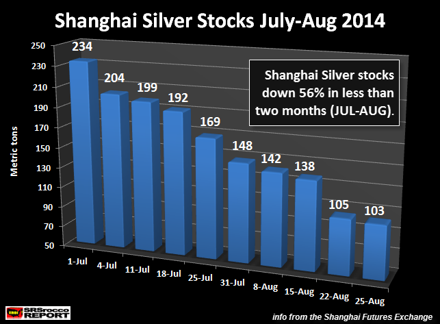 Shanghai Silver Stocks JUL-AUG 2014 NEW