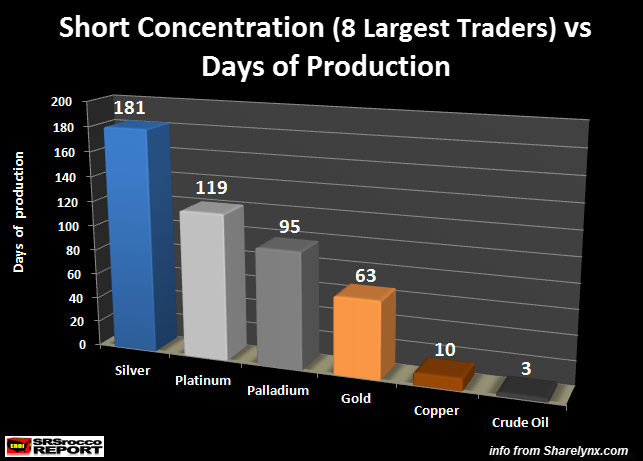 Short Concentration vs Days of Produciton