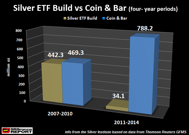 Silver ETF Build vs Coin & Bar (4 yr period)