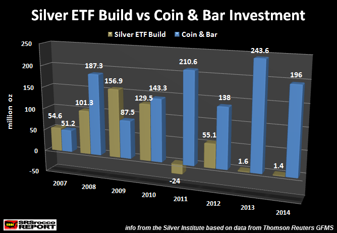 Silver ETF Build vs Coin & Bar Investment
