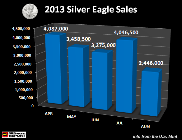 Silver Eagle Sales APR-AUG 2013