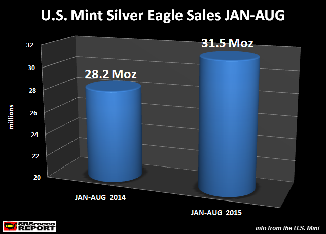 Silver Eagle Sales JAN-AUG 2014 vs 2015