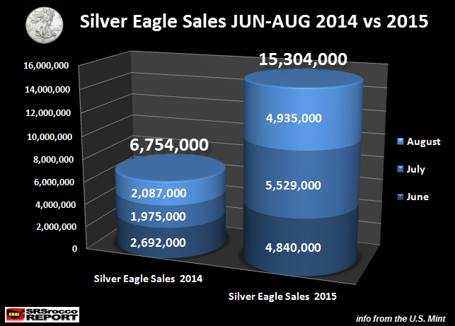 Silver Eagle Sales JUN-AUG 2014 vs 2015.new