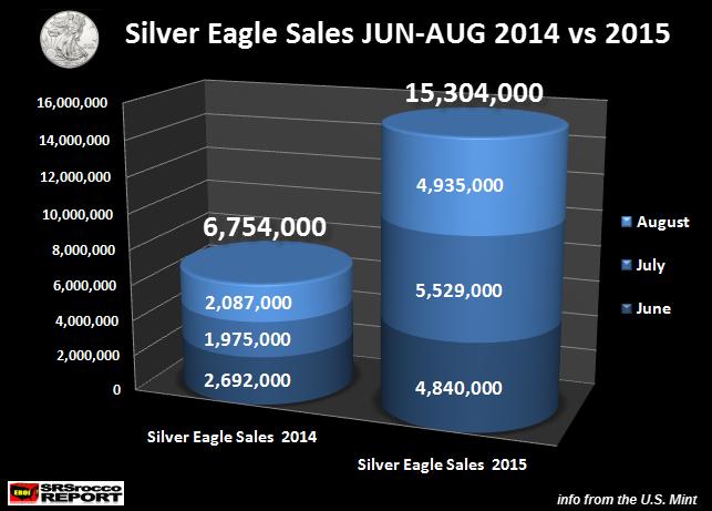 Silver Eagle Sales JUN-AUG 2014 vs 2015.new