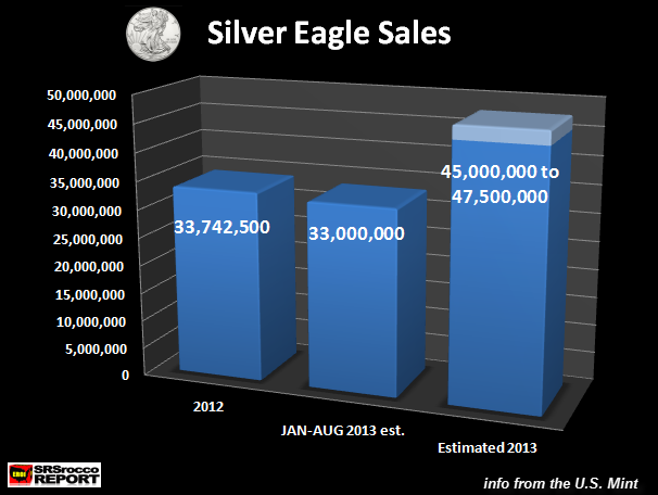 Silver Eagle Sales Jan Aug 2013