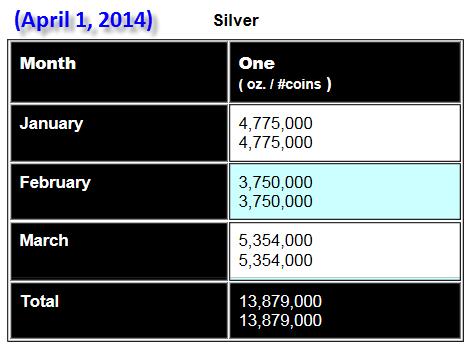 Silver Eagle Update April 1 2014