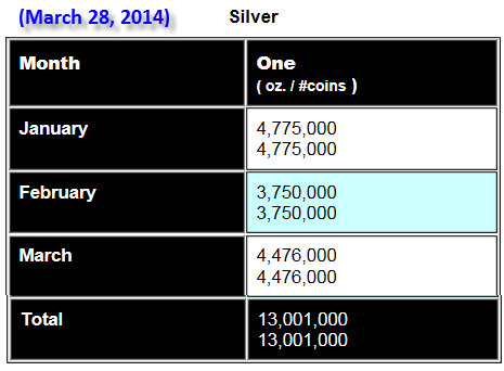 Silver Eagle Update March 28 2014