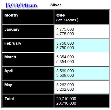 Silver Eagles 51314 pm