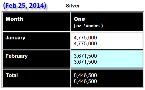 Silver Eagles Update 22514