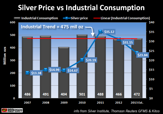 Silver Price vs Industrial Consumption 2