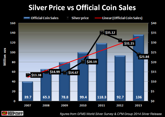 Silver Price vs Official Coin Sales