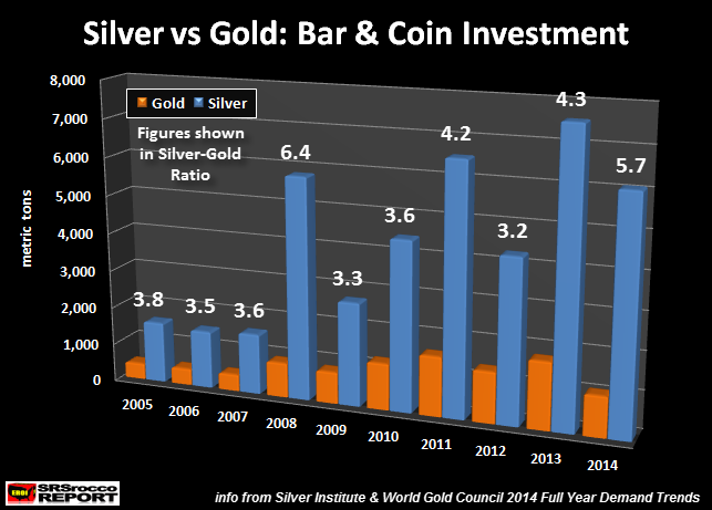 Silver vs Gold Investment CHART new