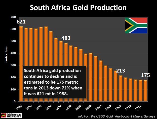 South Africa Gold Production new