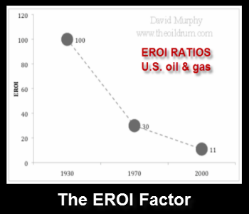 The EROI Factor