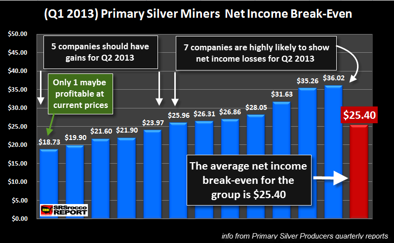 Top 12 Primary Mines Net Income Break Even Q1 2013