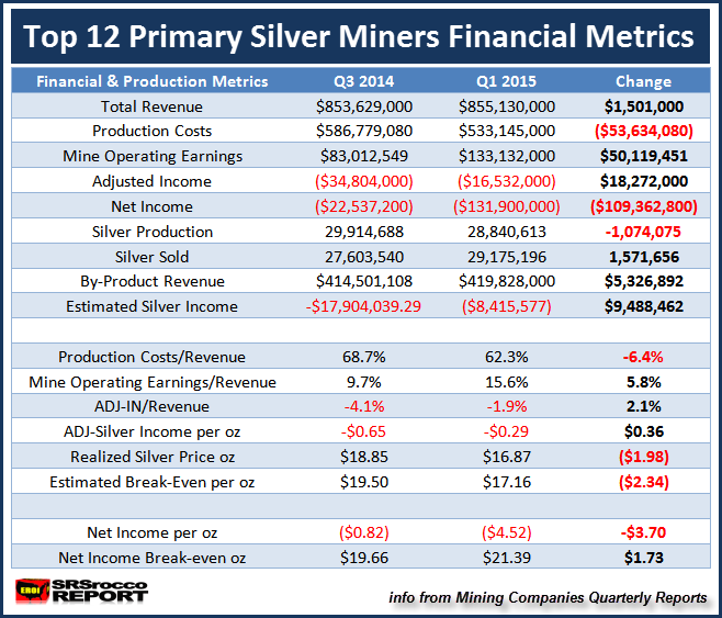 Top 12 Primary SIlver Miners Metrics Q3 2014 vs Q1 2015