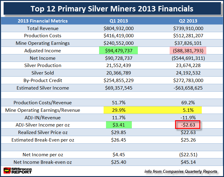 Top 12 Primary Silver Miners 1H 2013 Financials