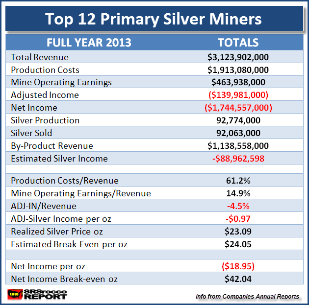 Top 12 Primary Silver Miners 2013 FULL YEAR Metrics
