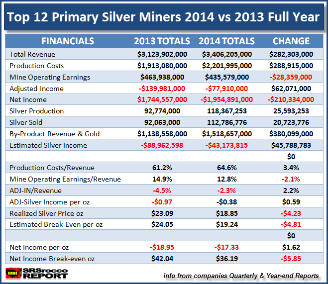 Top 12 Primary Silver Miners 2014 vs 2013 Full Year